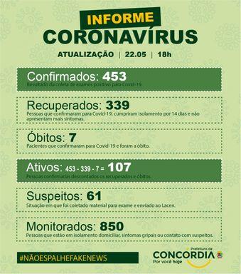 Sobe para 453 o número de casos confirmados de Covid-19 em Concórdia