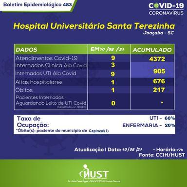 HUST registra óbito por Covid-19 nesta terça-feira (10)