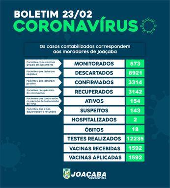 Joaçaba tem 154 casos ativos de Covid-19