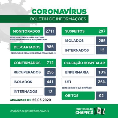 Passa de 700 o número de casos confirmados de coronavírus em Chapecó