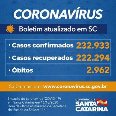 Estado confirma 232.933 casos, 222.294 recuperados e 2.962 mortes por Covid-19