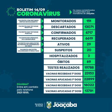 Joaçaba registra aumento de dez casos de Covid-19, nesta terça-feira (14)