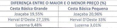 Procon realiza pesquisa dos preços da cesta básica em Joaçaba, Herval d' Oeste e Luzerna