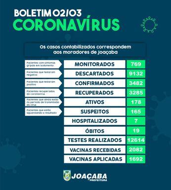 Joaçaba registra aumento de 34 casos positivados para o novo coronavírus