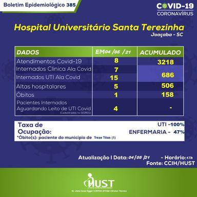 HUST registra 158º óbito de paciente por Covid-19
