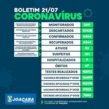 Joaçaba registra 12 novos casos de Covid-19 nas últimas horas