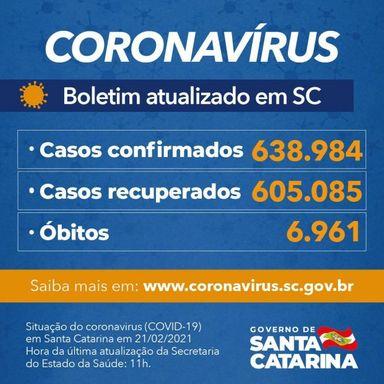 Coronavírus em SC: Estado confirma 638.984 casos, 605.085 recuperados e 6.961 mortes