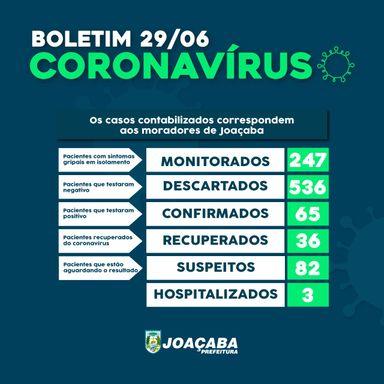 Joaçaba registra aumento de 11 casos de Covid-19