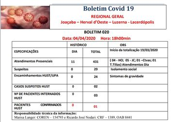 Pelo segundo dia consecutivo, não são identificados casos suspeitos de Covid-19 nos atendimentos do Centro de Triagem