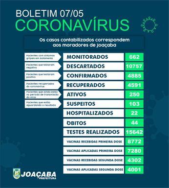 Joaçaba tem 250 casos ativos de Covid-19