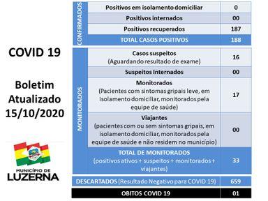 Confira os dados relacionados ao Coronavírus em Joaçaba, Herval  e Luzerna