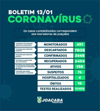 Joaçaba tem 158 casos ativos de Covid-19