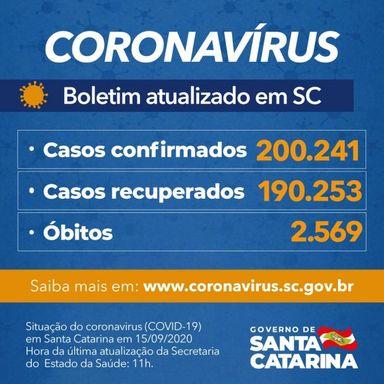 Estado confirma que há 200.241 pacientes com teste positivo para Covid-19, sendo que 190.253 estão recuperados