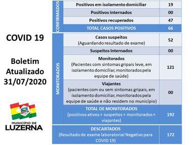 Confira os dados do Centro de triagem e sobre os casos em Joaçaba, Herval e Luzerna