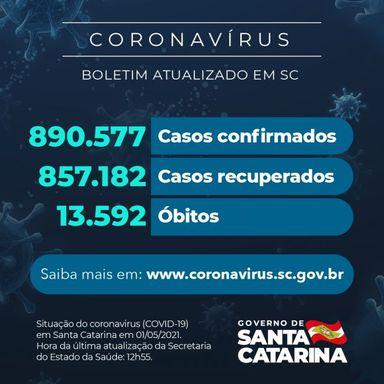 Coronavírus em SC: Estado confirma 890.577 casos, 857.182 recuperados e 13.592 mortes