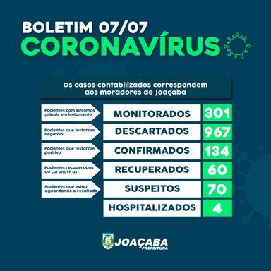 Novos seis casos de Covid-19 são registrados em Joaçaba