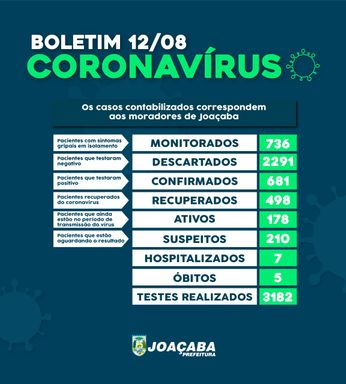 Joaçaba registra 681 casos de Covid-19