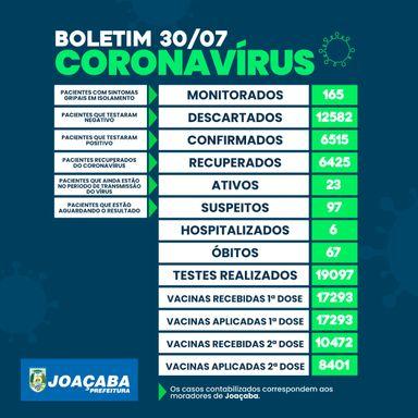 Joaçaba tem 23 casos ativos de Covid-19
