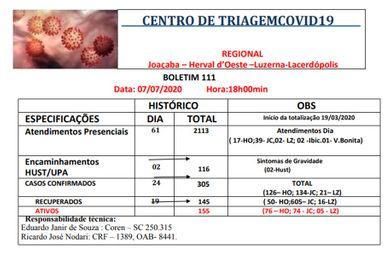 Herval d' Oeste registra 17 novos casos de Coronavírus