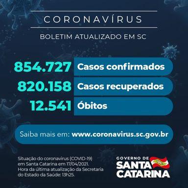 Coronavírus em SC: Estado confirma 854.727 casos, 820.158 recuperados e 12.541 mortes