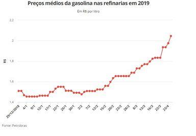 Petrobras aumenta preço da gasolina em 3,5% nas refinarias a partir desta terça