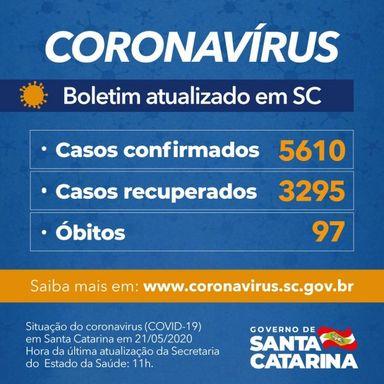 Coronavírus em SC: Governo do Estado confirma 5.610 casos e 98 óbitos por Covid-19