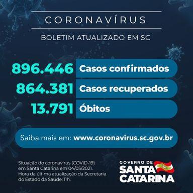 Coronavírus em SC: Estado confirma 896.446 casos, 864.381 recuperados e 13.791 mortes