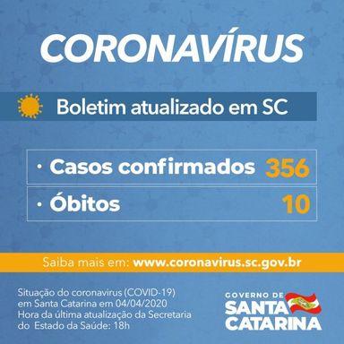 Coronavírus em SC: Número de casos confirmados chega a 356 no estado