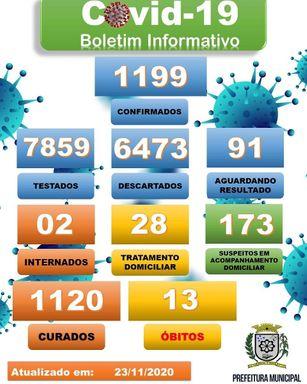 Confira os dados sobre os casos de Coronavírus em Joaçaba, Herval d' Oeste e Luzerna