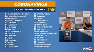 Sobe para 149 os casos de coronavírus confirmados em SC