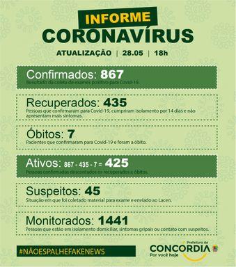 Concórdia registra 135 casos da Covid-19 nas últimas horas
